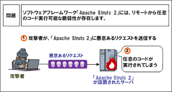 (図001)「CVE-2017-5638」の脆弱性を悪用した攻撃のイメージ