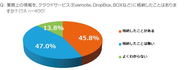 Q: 業務上の情報を、クラウドサービス(Evernote、DropBox、BOXなど) に格納したことはありますか?