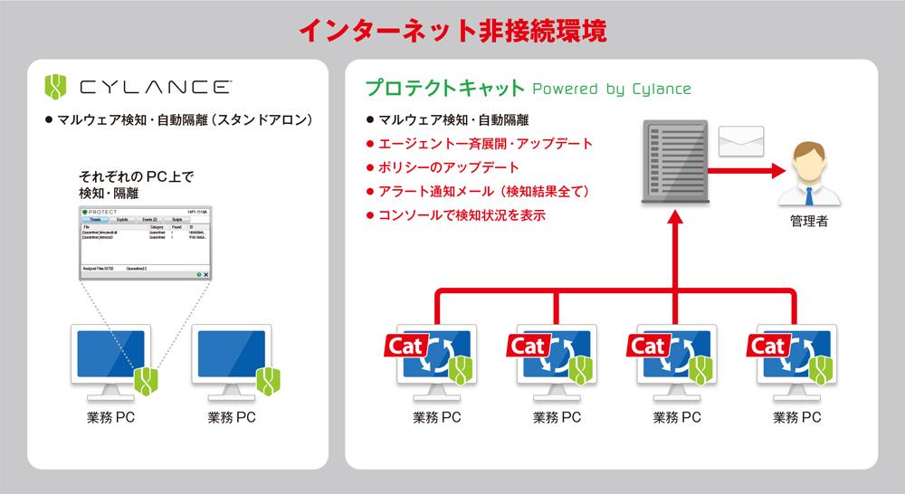 プロテクトキャット_インターネット非接続環境下でも統合管理