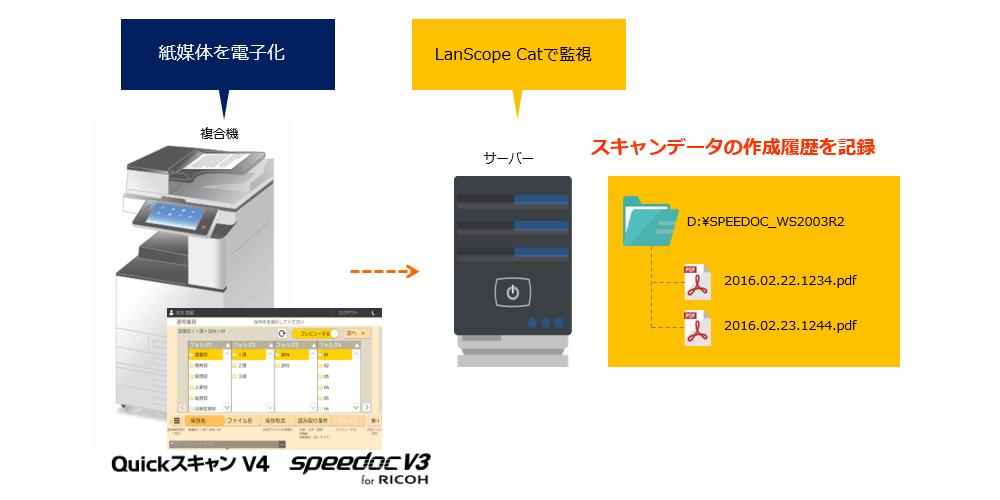 LanScope Catと「Quickスキャン V4」および「SpeedocV3 for RICOH」の連携ポイント