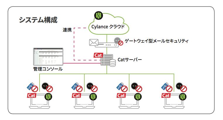 沖縄銀行様システム構成図