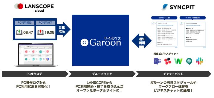 『LANSCOPE × Garoon』『SYNCPIT × Garoon』で、より情報がオープンな働き方を支援